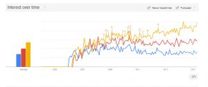 Google Microsoft Dynamics Trend GP (Blue) NAV (Red) AX (Gold)