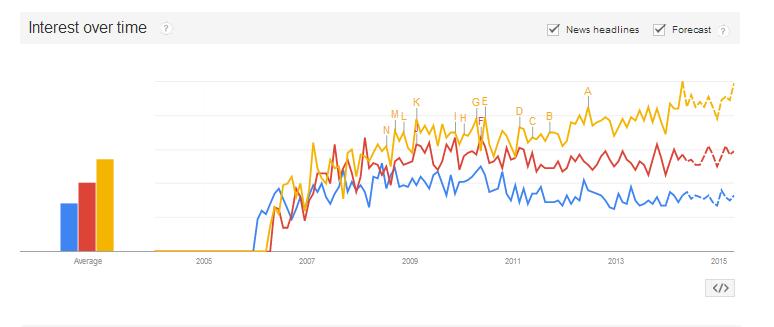 Microsoft Dynamics GP vs NAV vs AX
