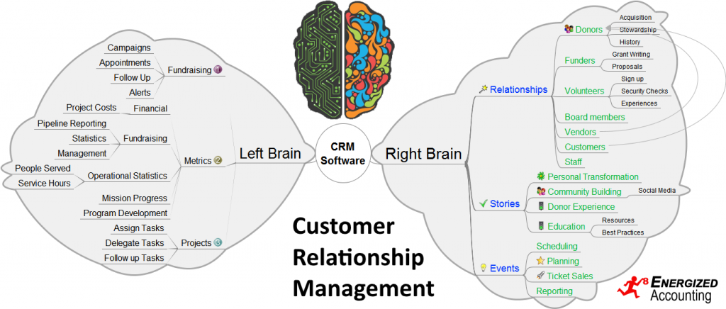 Charity CRM Left Brain Right Brain