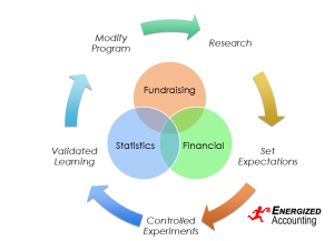 Charity Operational Model